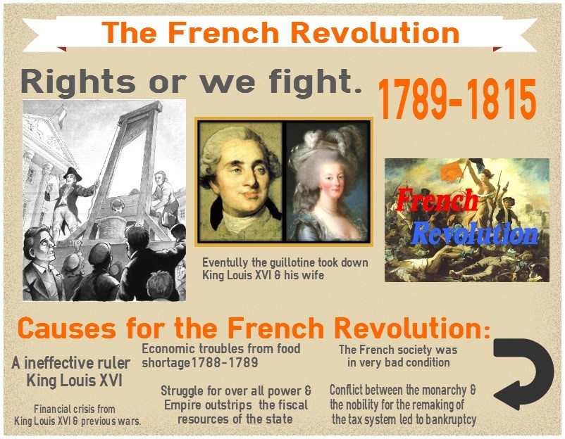 10 amazing templates you can use today create amazing infographics for Poster revolution france