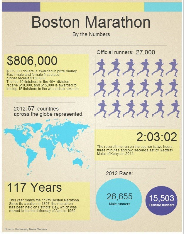 10 amazing templates you can use today create amazing this chart was created by the boston university news service as a visual aid we think its both fascinating and enlightening pronofoot35fo Images