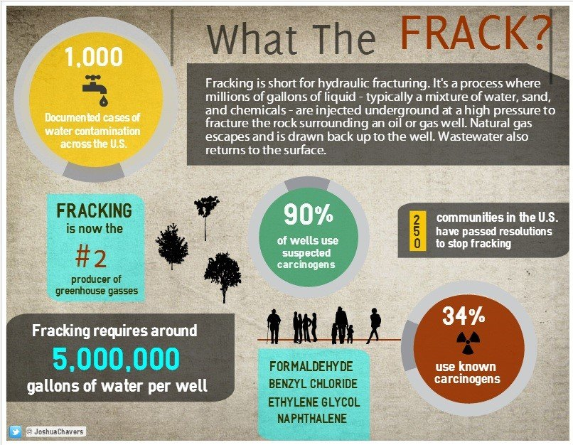 Fracking. Reuse Infographic Template  Fun Poster Templates