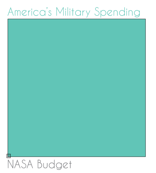 ftlguy88_1_americas military spending vs nasa