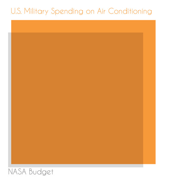 ftlguy88_2_americas military spending on airconditioning vs nasa