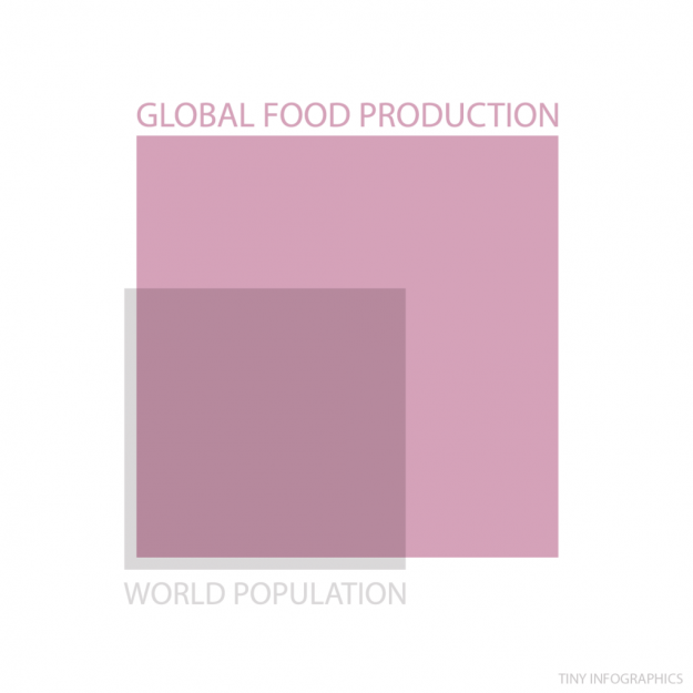 global food v population