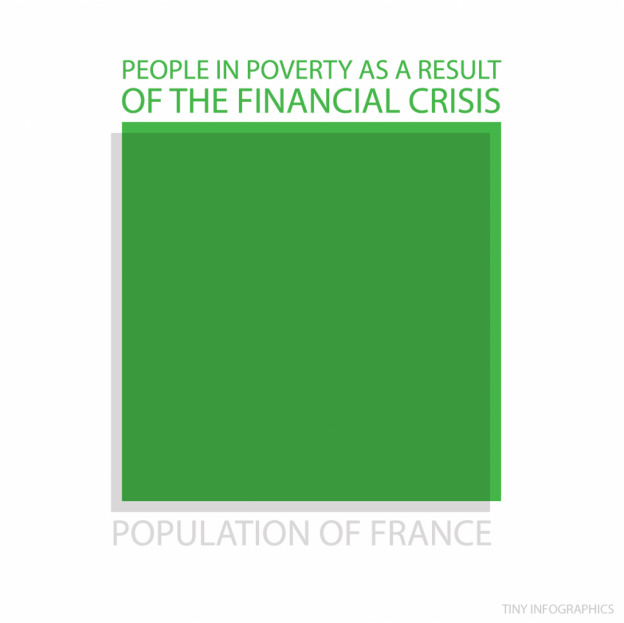 poverty caused by financial crisis equal to pop of france