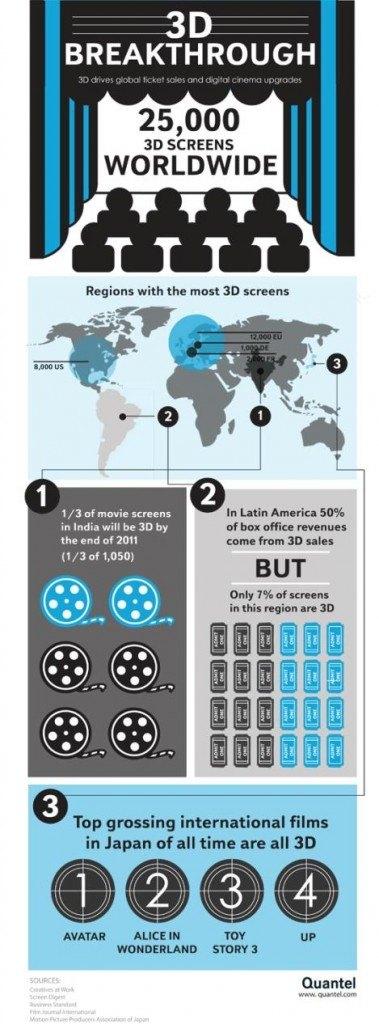 A Few Interesting Movie Infographics - Create Amazing Infographics ...