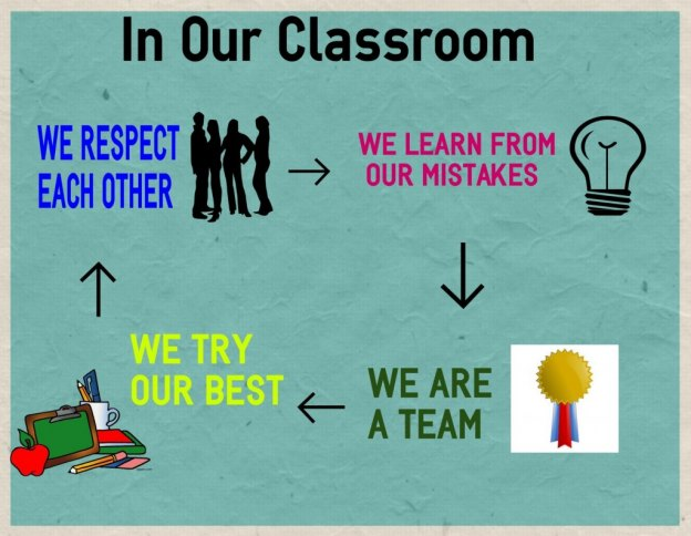 respect in classroom essay Find and save ideas about respect lessons on pinterest not showing respect persuasive essay on bullying ag shop through respect (classroom.