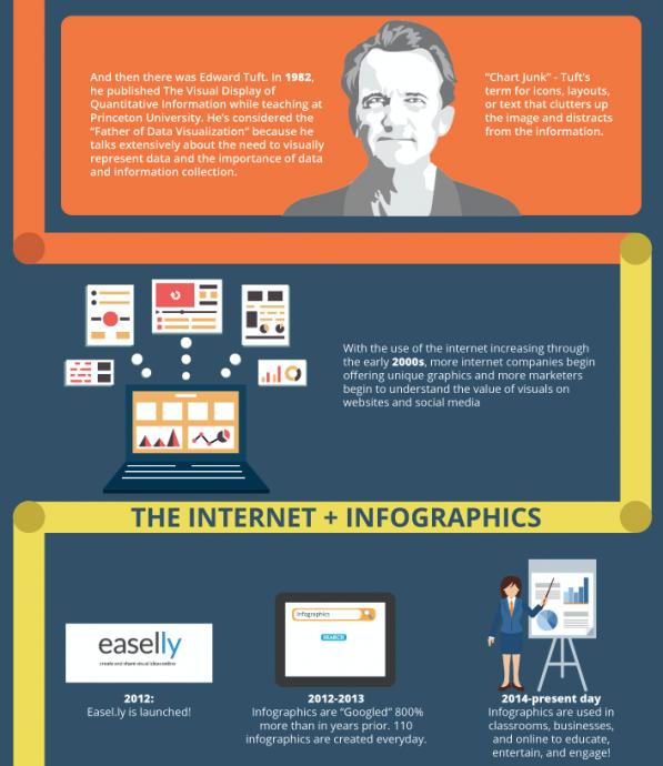Edward Tuft infographics