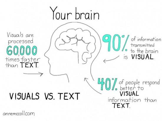 visuals v text anne mccoll