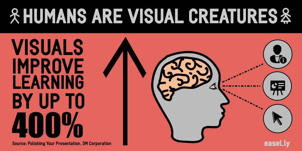 visual learning statistics