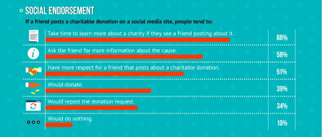 nonprofit social sharing