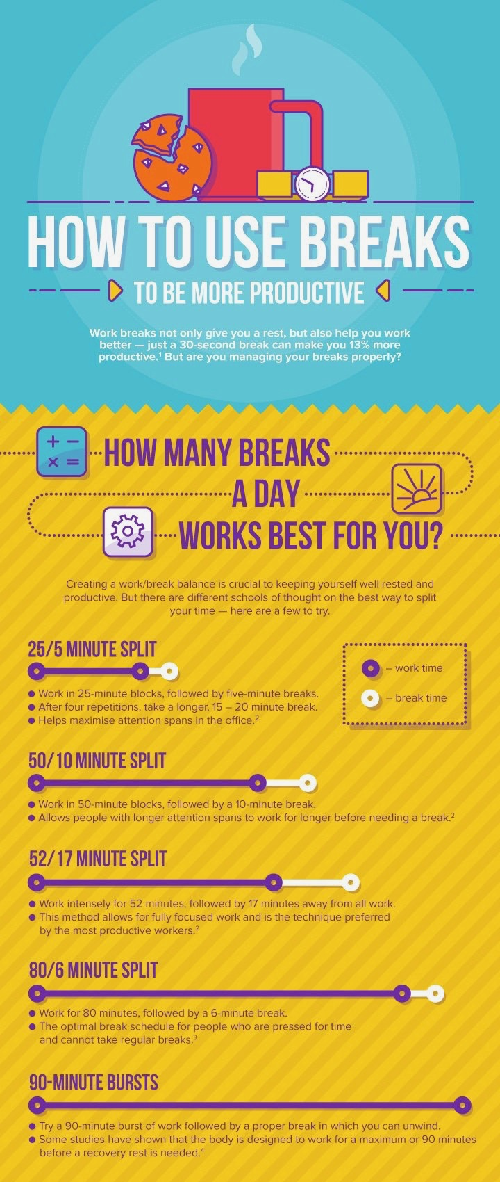 use breaks to be more productive