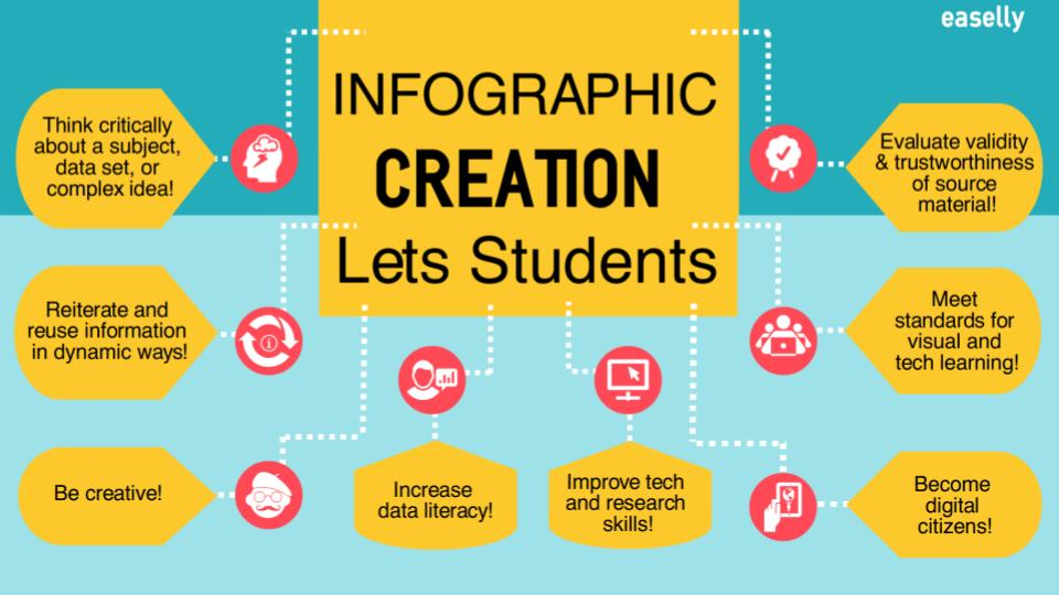 How to Make Infographics with Students