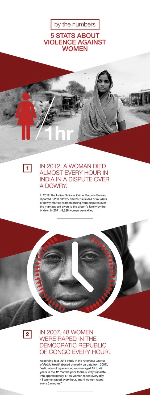 violence against women stats