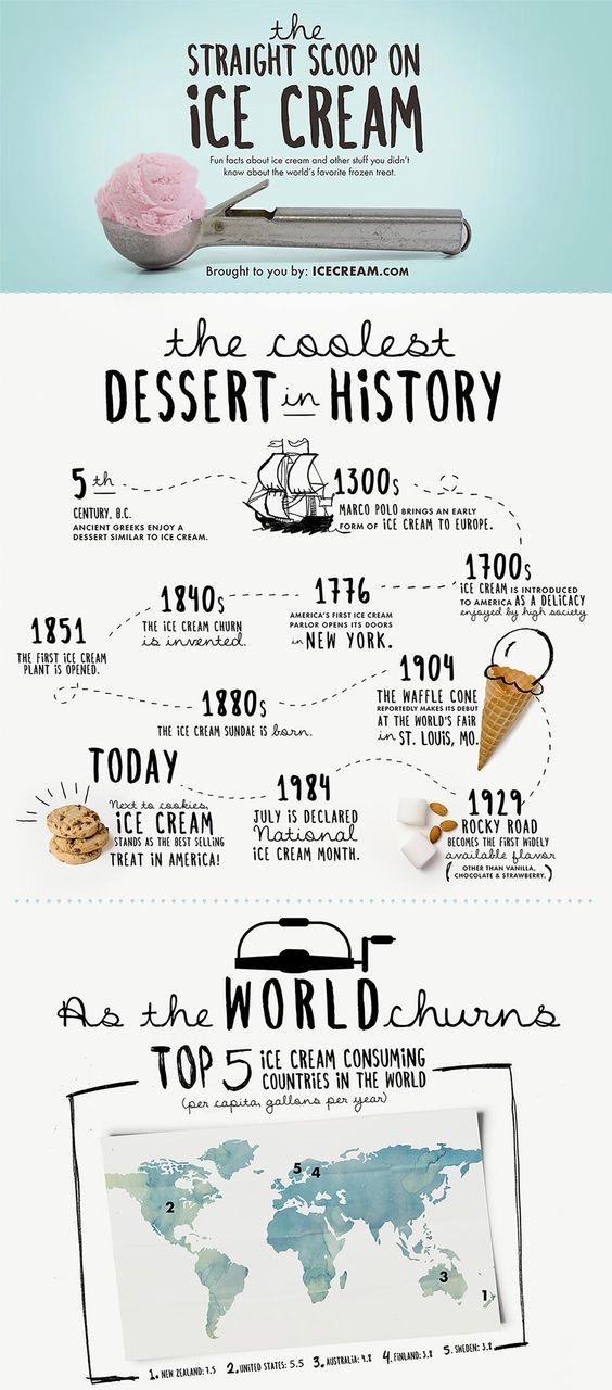 the straight scoop on ice cream