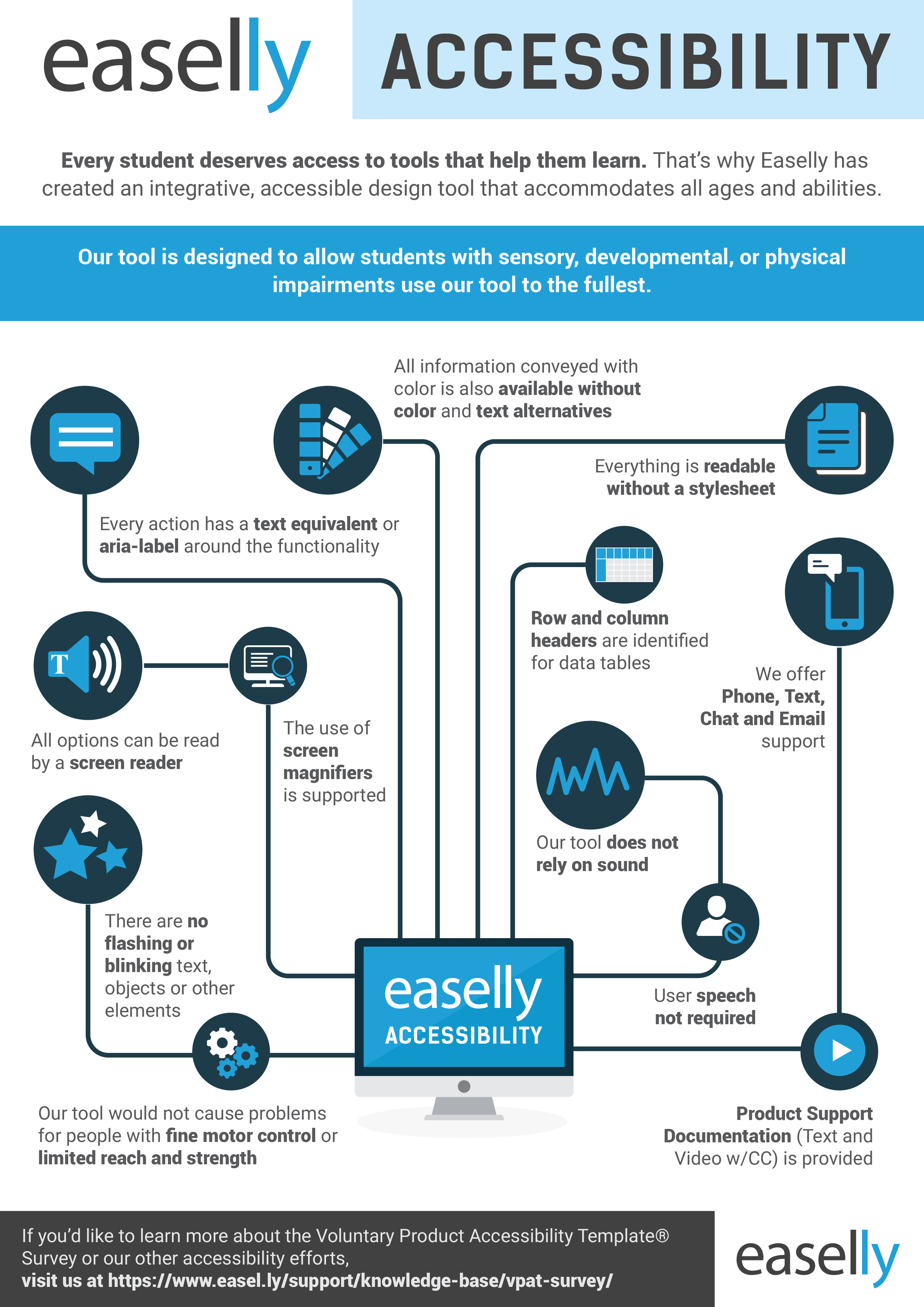Easelly\'s Focus on Accessibility - VPAT Survey