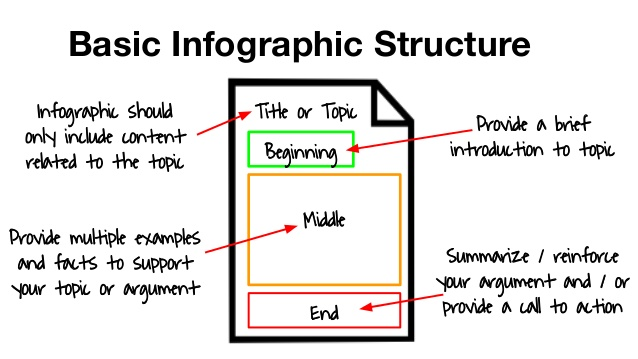 basic-infographic-structure