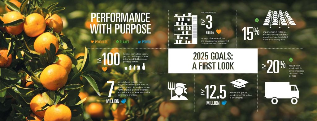 pepsico-performance-with-purpose-infographic
