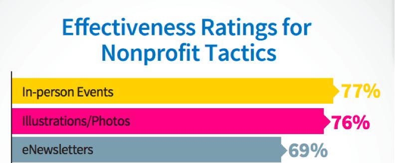 nonprofit-marketing-tactics